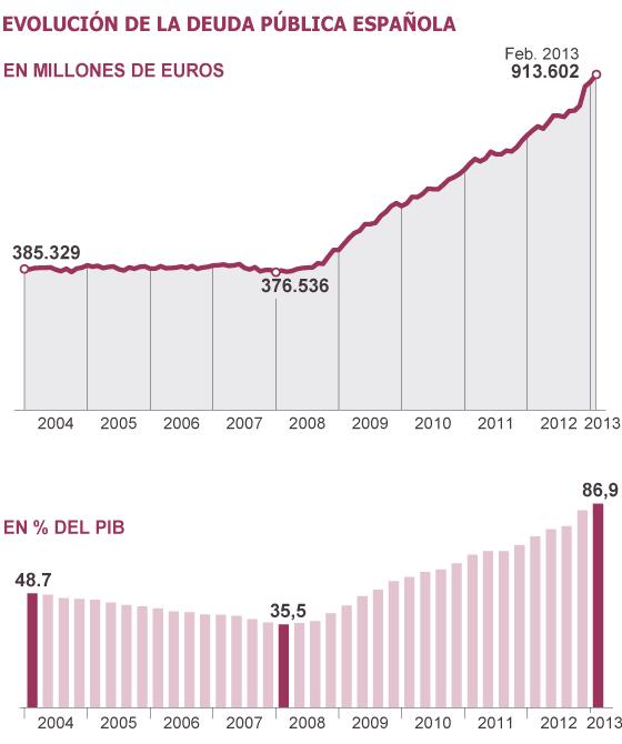 Deuda con patria y patria con deuda. España debe más que nunca. 1366224591_411913_1366228076_sumario_normal