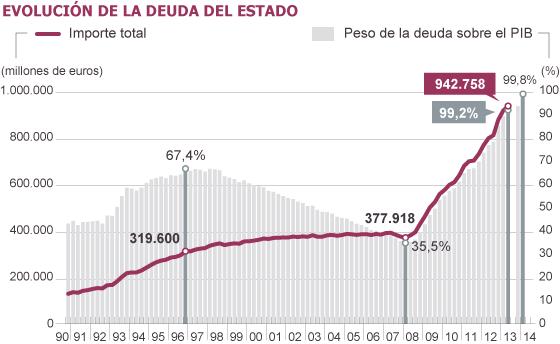 Deuda con patria y patria con deuda. España debe más que nunca. - Página 2 1380528909_672509_1380564115_noticia_normal