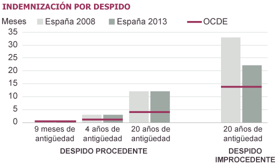 La OCDE pide a España un despido aún más barato para crear empleo fijo 1387368940_509758_1387381949_sumario_normal