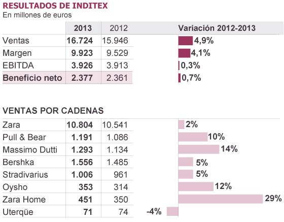 "Imperialismo: Inditex Zara, esclavitud ""fashion"".  1395167955_632441_1395260484_sumario_normal"
