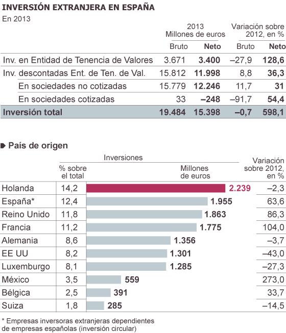 Inversiones de capitalistas foráneos en España, y dónde invierten los de España en el exterior 1395316073_036686_1395345764_sumario_normal