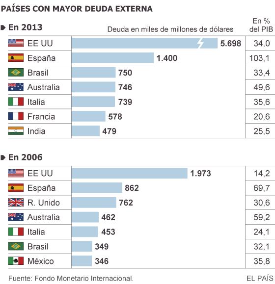 Deuda con patria y patria con deuda. España debe más que nunca. - Página 3 1412081072_163414_1412097921_sumario_normal