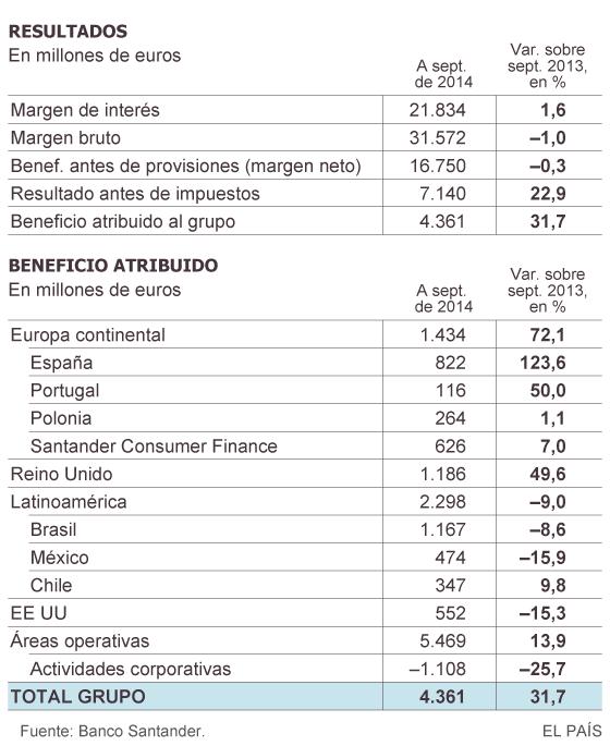 España: IBEX, banca, cajas, ganancias, dividendos... - Página 2 1415085132_416436_1415127677_sumario_normal