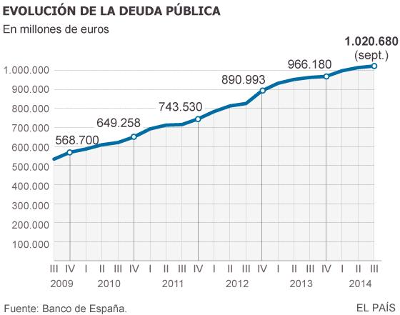 Deuda con patria y patria con deuda. España debe más que nunca. - Página 3 1415956043_679097_1415989036_sumario_normal