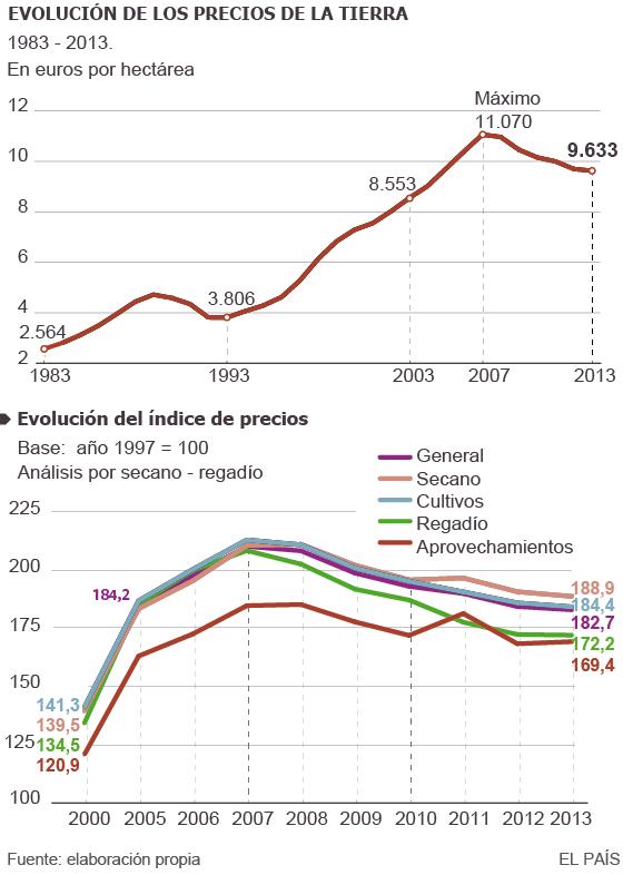 Unión Europea, España: Agricultura, PAC, Política Agraria... Clasista. 1421406921_267918_1421433844_sumario_normal