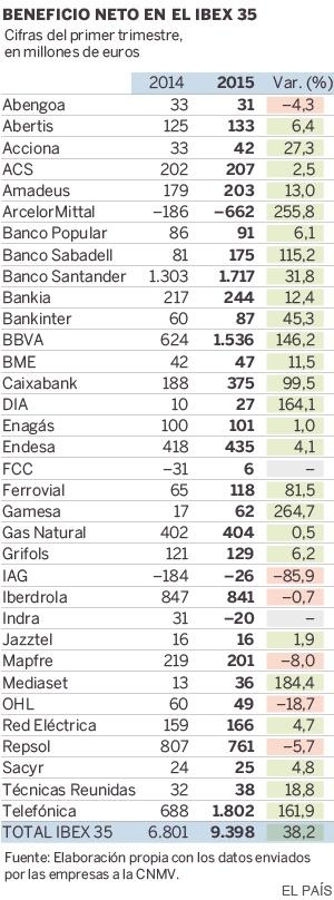España: IBEX, banca, cajas, ganancias, dividendos... - Página 2 1431632885_623648_1431633070_sumario_normal