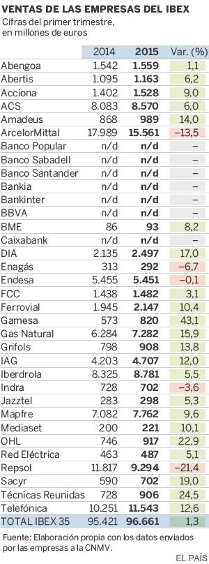 España: IBEX, banca, cajas, ganancias, dividendos... - Página 2 1431632885_623648_1431633121_sumario_normal