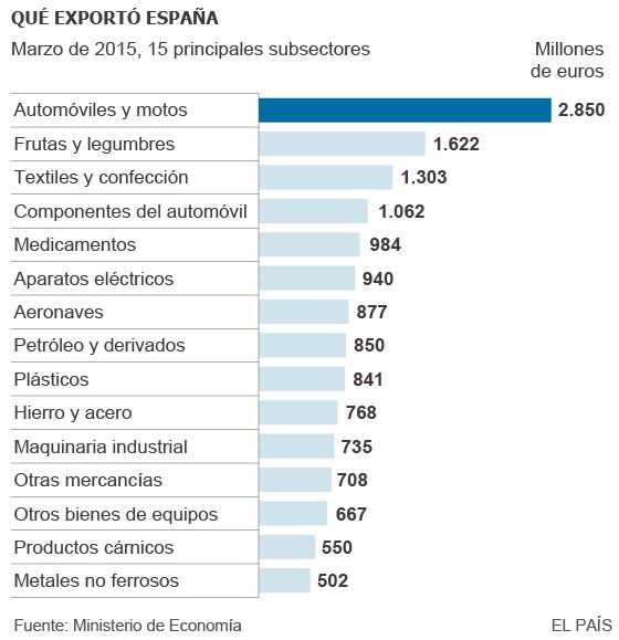 Inversiones de capitalistas foráneos en España, y dónde invierten los de España en el exterior 1432157097_603986_1432160612_sumario_normal