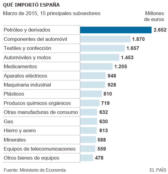 Inversiones de capitalistas foráneos en España, y dónde invierten los de España en el exterior 1432157097_603986_1432160723_sumario_normal