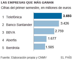 España: IBEX, banca, cajas, ganancias, dividendos... - Página 2 1438368988_476475_1438369745_sumario_normal