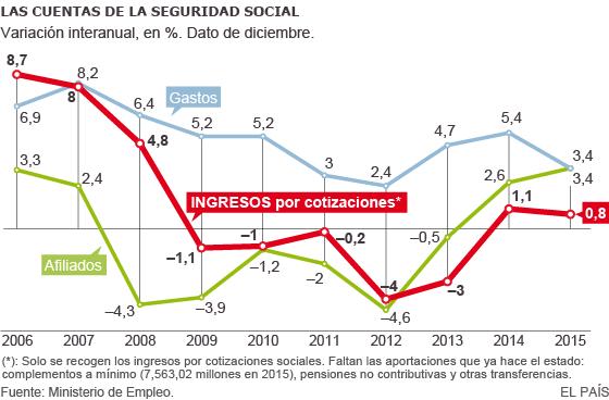 Seguridad Social: déficit. Numeros rojos y liberalizaciones de la izquierda  1438627434_696800_1438630096_noticia_normal