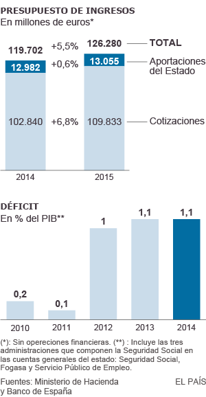 Seguridad Social: déficit. Numeros rojos y liberalizaciones de la izquierda  1438627434_696800_1438630116_sumario_normal