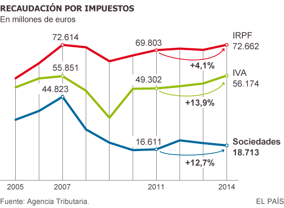 España: Empresariado e impuestos. Maniobras $ y tolerancia estatal. Hacienda, economía sumergida y fraude fiscal. - Página 3 1446736411_365173_1446745780_sumario_normal