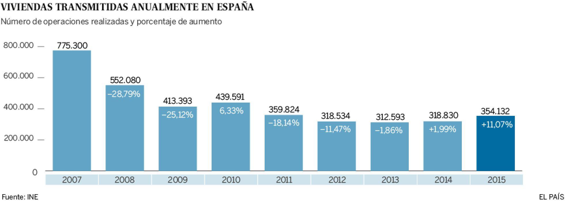 Realidades de la vivienda en el capitalismo español. Luchas contra los desahucios de viviendas. Inversiones y mercado inmobiliario - Página 15 1455092561_541707_1455099234_noticia_normal_recorte1