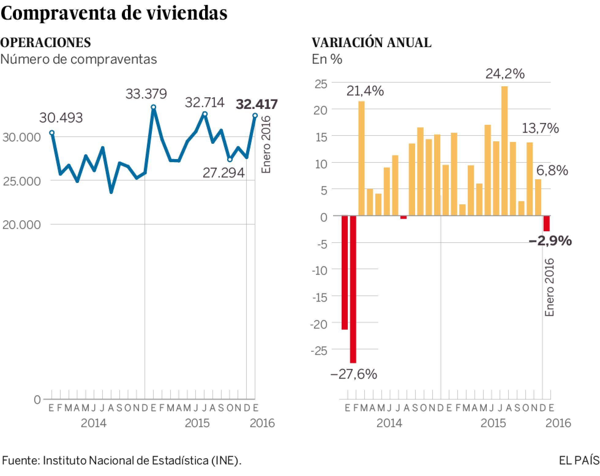 Realidades de la vivienda en el capitalismo español. Luchas contra los desahucios de viviendas. Inversiones y mercado inmobiliario - Página 15 1457427031_374604_1457432167_sumario_normal_recorte1