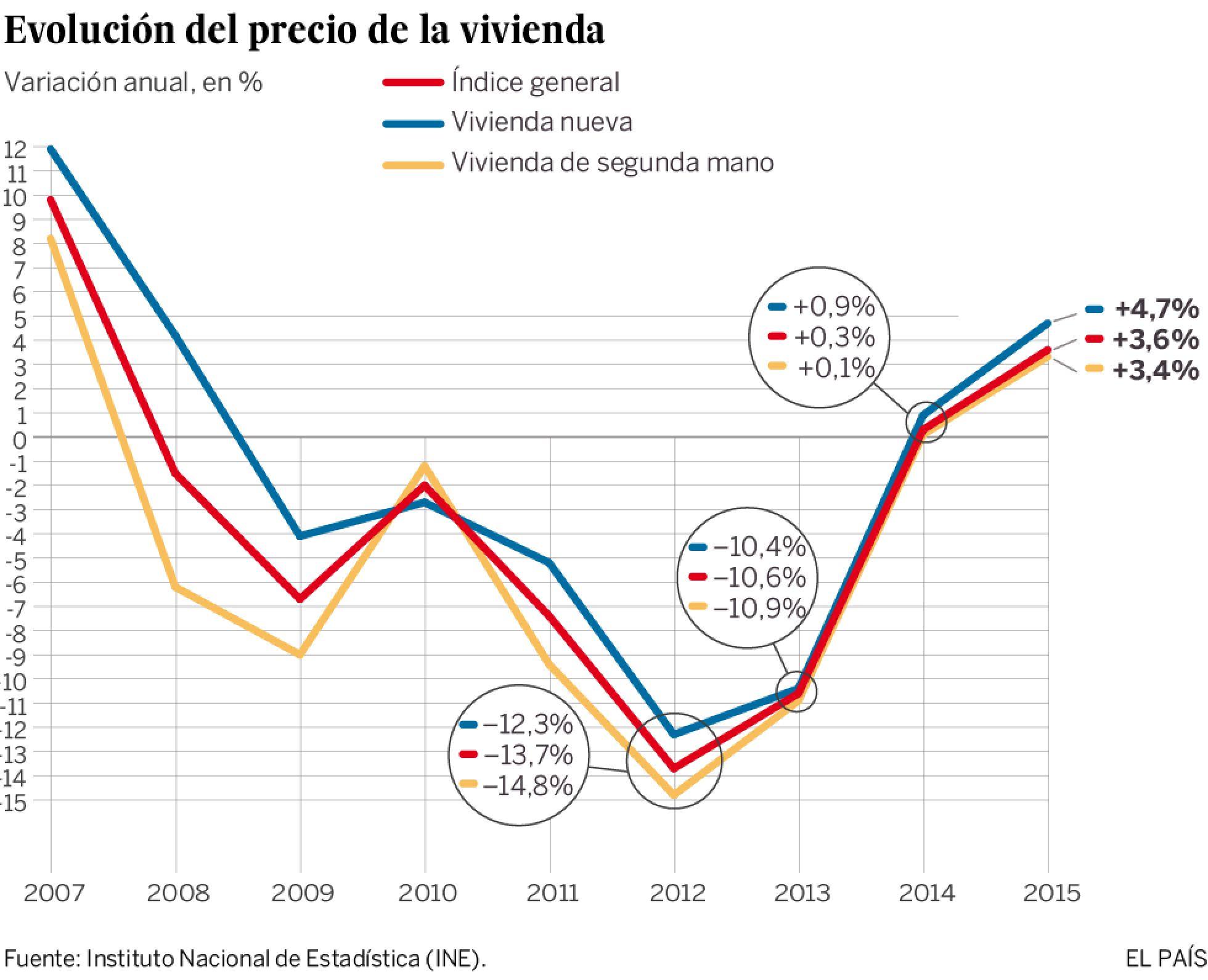 Realidades de la vivienda en el capitalismo español. Luchas contra los desahucios de viviendas. Inversiones y mercado inmobiliario - Página 16 1457512058_208582_1457527832_sumario_normal_recorte1