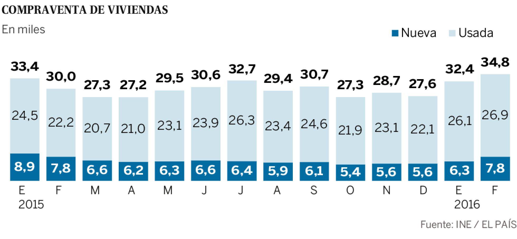 Realidades de la vivienda en el capitalismo español. Luchas contra los desahucios de viviendas. Inversiones y mercado inmobiliario - Página 16 1460101770_887610_1460107552_sumario_normal_recorte1
