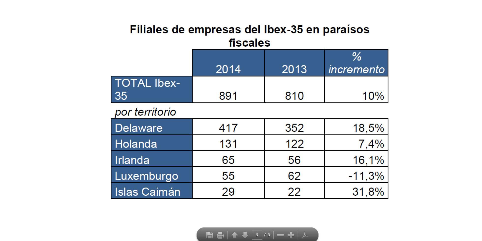 Paraísos fiscales del 90 % de las empresas del Ibex 35 [España] 1462975885_284882_1462979371_sumario_normal_recorte1