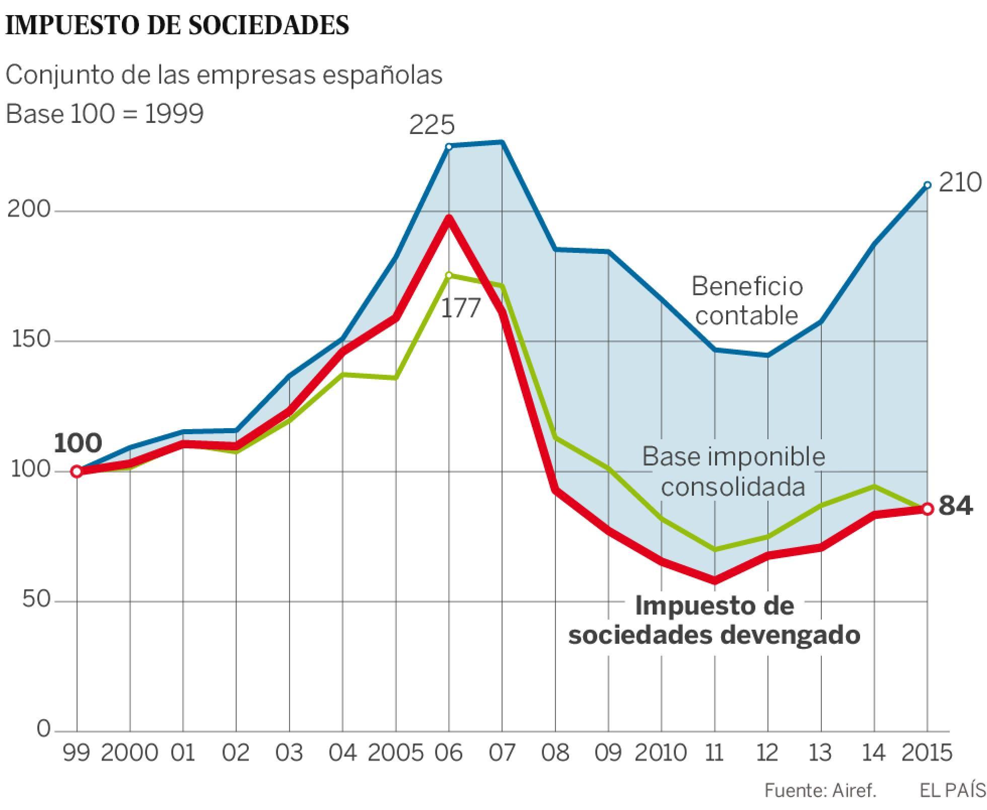 España: Impuestos de patrimonio, renta y sociedades. Presión clasista del capital. 1470859513_230588_1470861338_sumario_normal_recorte1