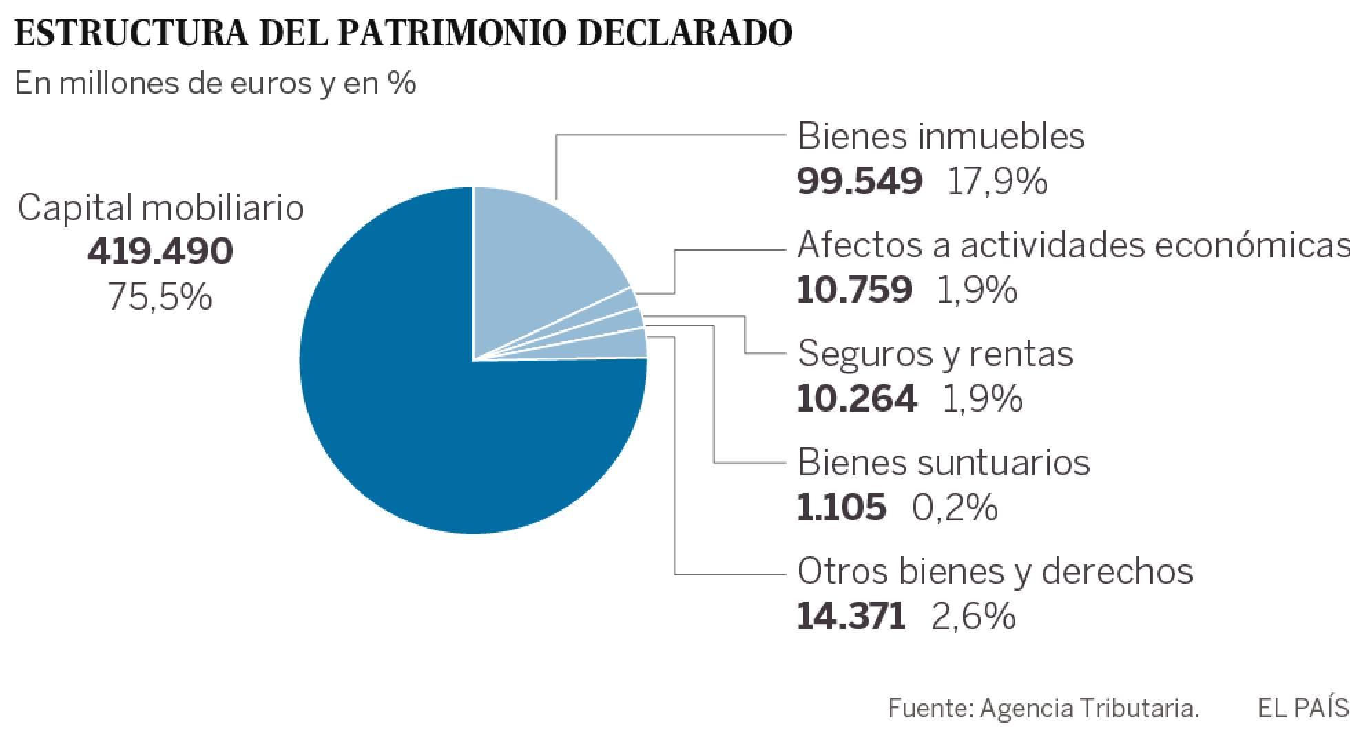España, paraíso capitalista. Las condiciones de la lucha de clases y ... - Página 3 1473170787_748232_1473179053_sumario_normal_recorte1