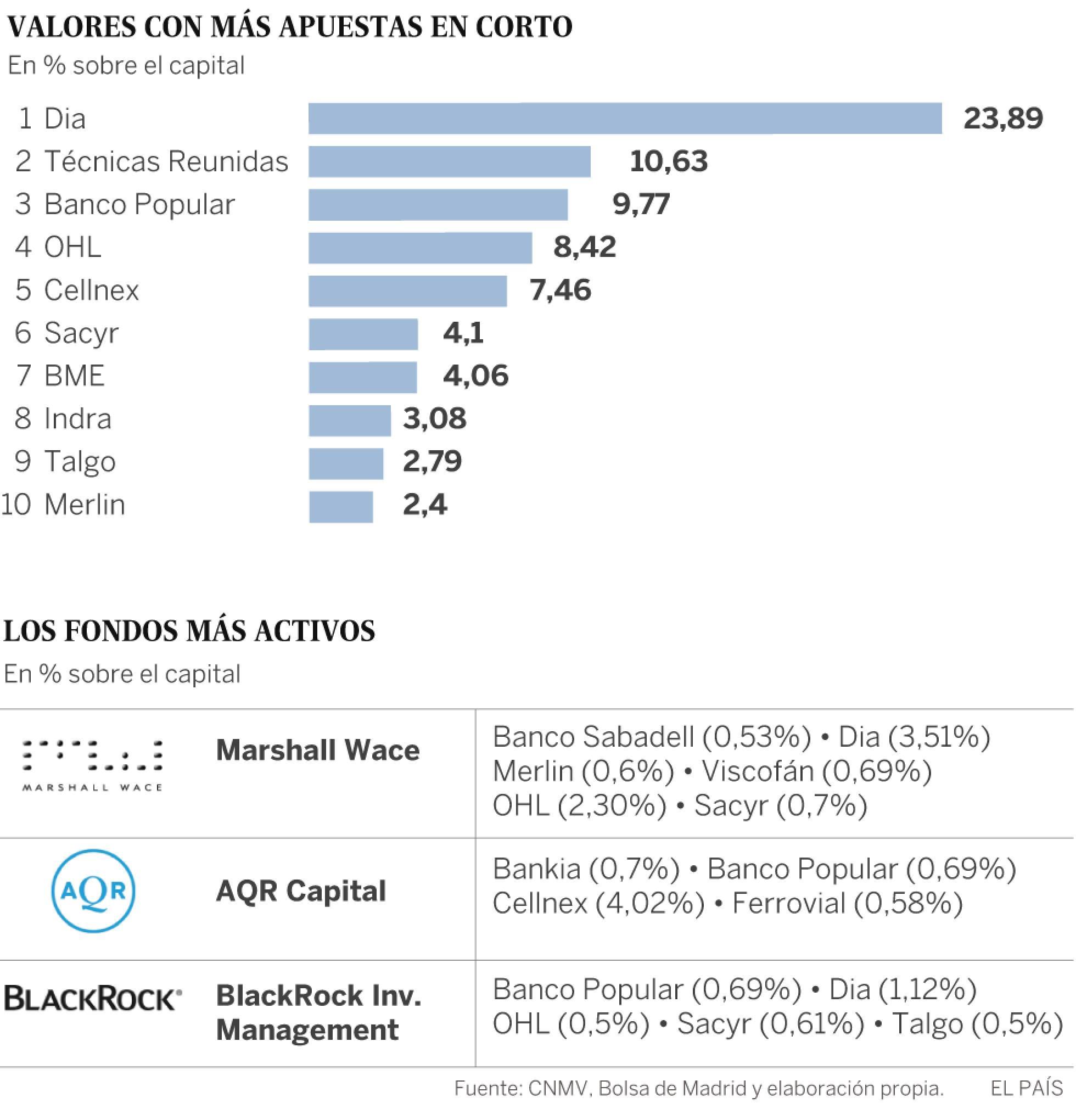 ¿Quién mueve los hilos del Ibex? El 71% de las firmas comparten consejeros  1497290630_304527_1497295956_sumario_normal_recorte1