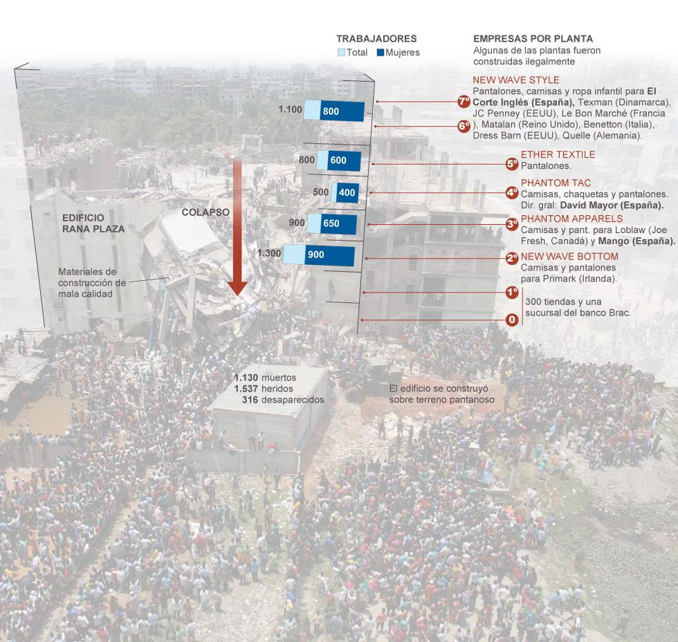 Bangladesh: Centenares de proletarias y proletarios mueren en fábricas textiles  - Página 2 1371240848_989111_1371240862_noticia_normal