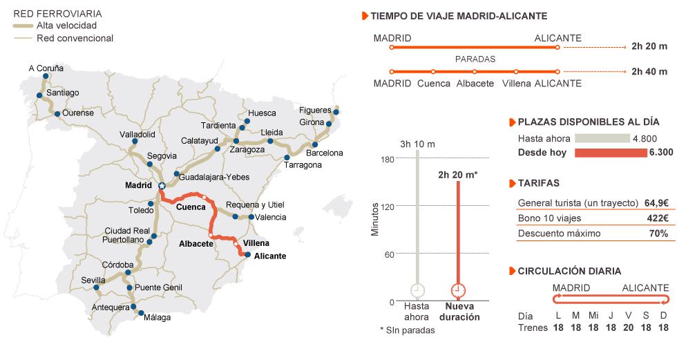 Transportes: Ferrocarril en España, alta velocidad, convencional. 1371462189_976718_1371496398_noticia_normal