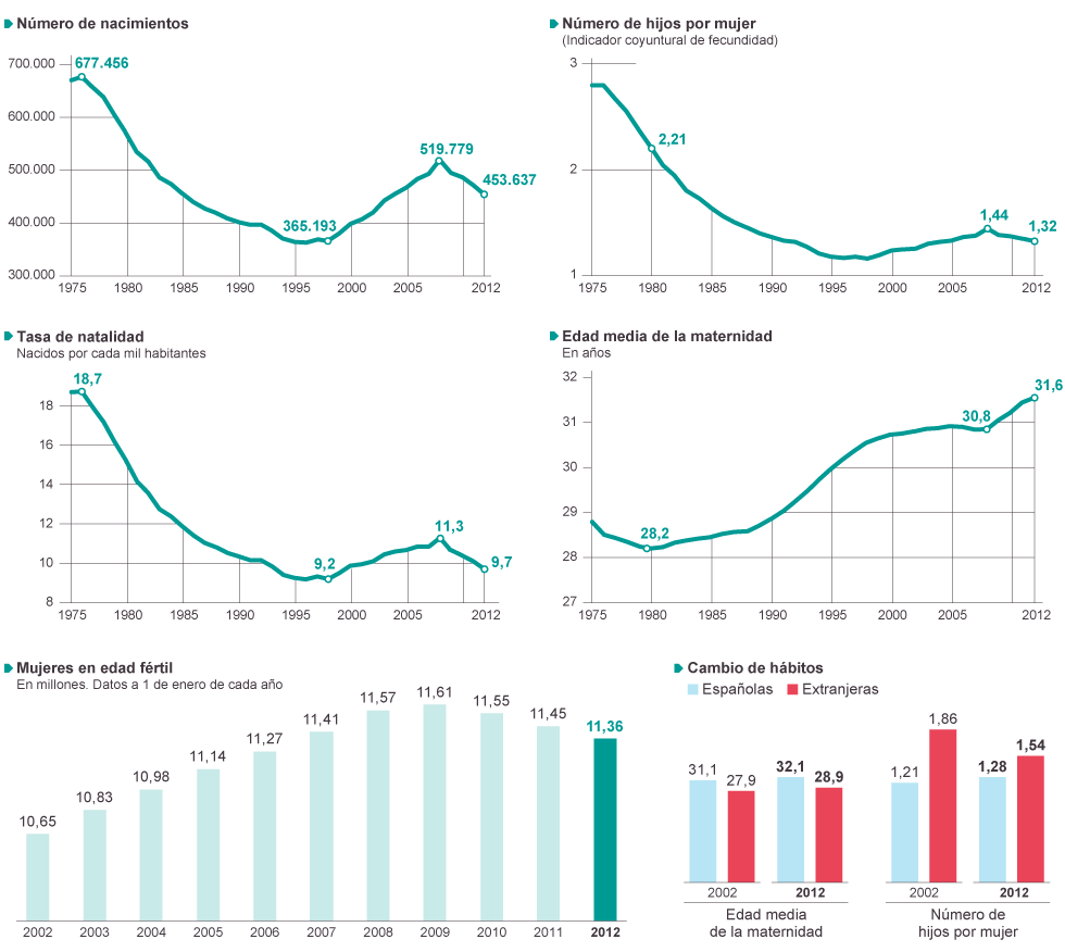 Demografía. España: fecundidad, nupcialidad, natalidad, esperanza media de vida.  1371581627_233732_1371581638_noticia_normal