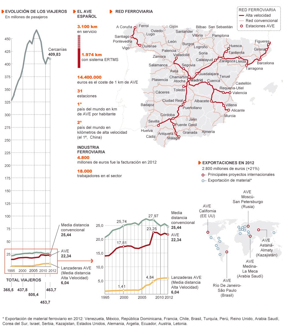 Transportes: Ferrocarril en España, alta velocidad, convencional. - Página 2 1374949335_705818_1375733158_noticia_normal