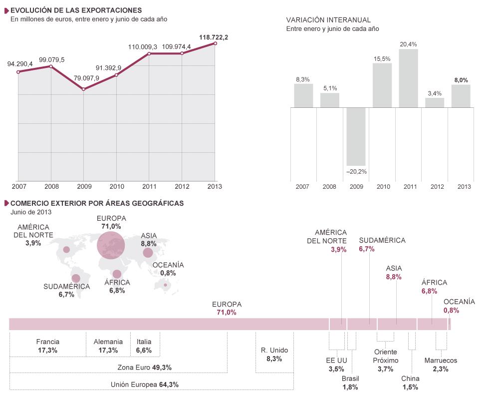pequeña  y median empresa en españa - Capitalismo imperialista español. 1377189904_030791_1377189938_noticia_normal
