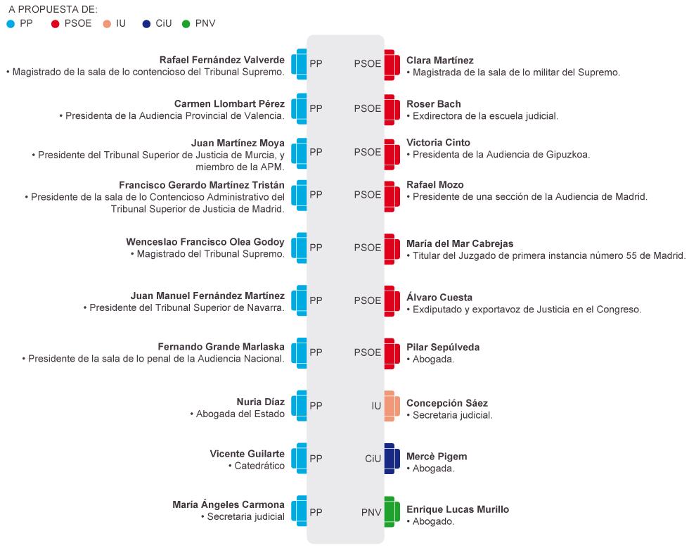 Jueces,  juezas, fiscales y cía. en España - Página 4 1385408045_085163_1385408932_noticia_normal