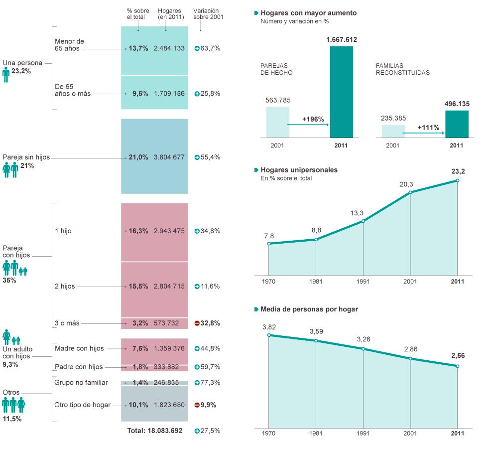 Demografía. España: fecundidad, nupcialidad, natalidad, esperanza media de vida.  1386875349_846585_1386876410_noticia_normal