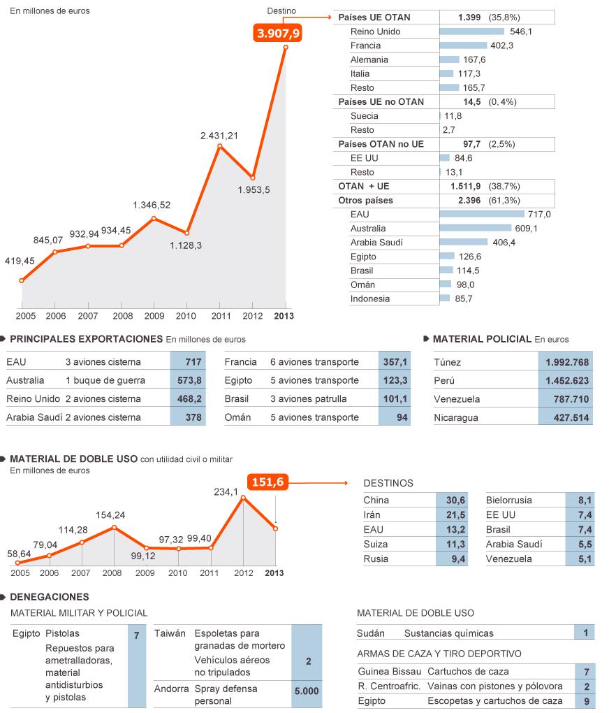 España: Industria militar y exportación de armas. Imperialismo capitalista y pacifismo... del otro lado. - Página 2 1400264266_178545_1401130565_noticia_normal