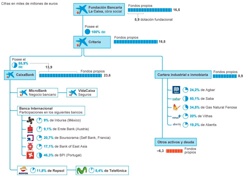 Negocio de la banca en España. El gobierno avala a la banca privada por otros 100.000 millones. Cooperación sindical.  - Página 5 1400782117_543899_1400787380_noticia_normal
