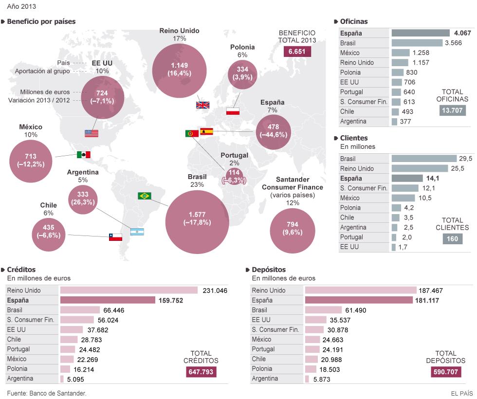 Negocio de la banca en España. El gobierno avala a la banca privada por otros 100.000 millones. Cooperación sindical.  - Página 5 1410344881_301491_1410344897_noticia_normal