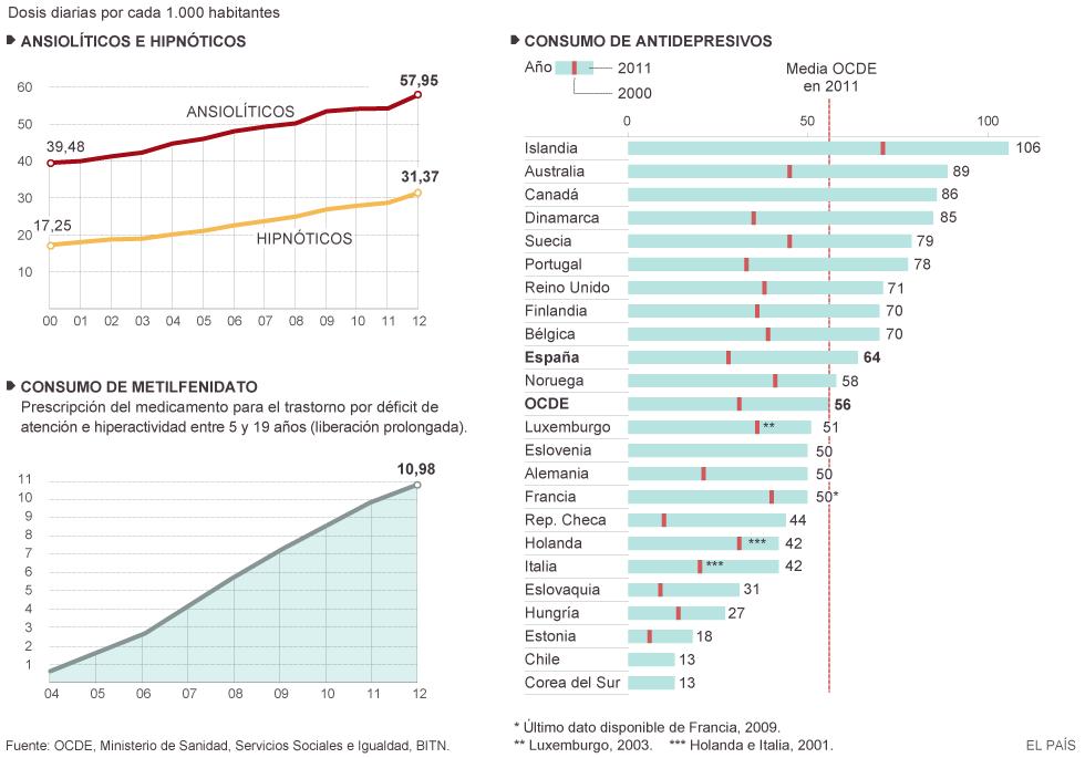 Fármacos psiquiátricos, aumento de ventas y consumo. Consecuencias. 1411729648_161998_1411729663_noticia_normal