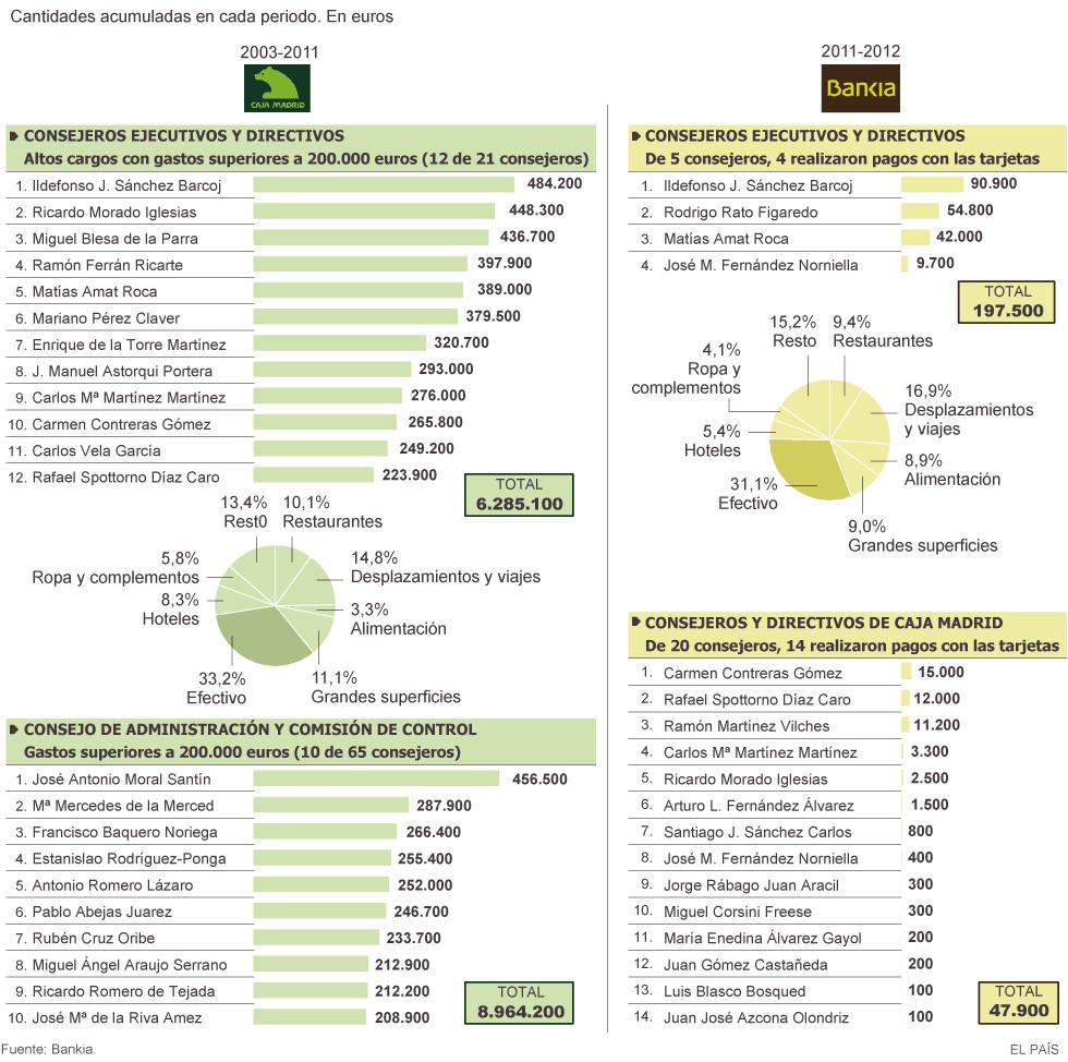 Cajas  de  ahorro.  Reestructuración y  red  de intereses 1412191507_747465_1412191527_noticia_normal