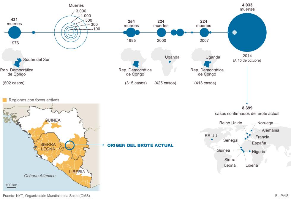 Virus Ébola, miles de personas muertas en África: Guinea, Liberia, Sierra Leona, Nigeria, Mali, República Democrática del Congo... - Página 3 1412975945_268611_1413114162_noticia_normal