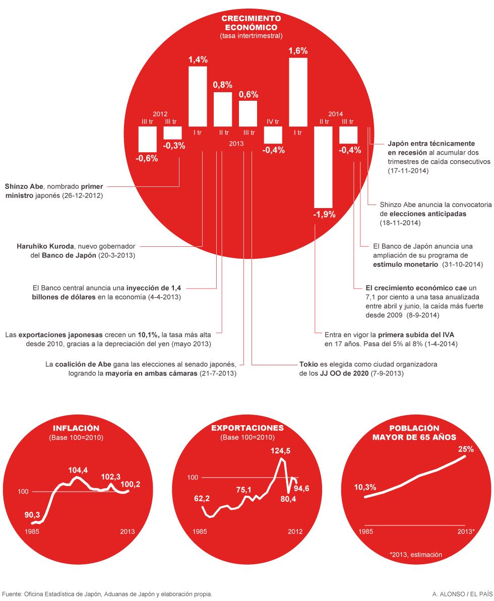 """Japón, economía capitalista: """"Que se den prisa y se mueran"""". - Página 2 1416939253_993094_1416939276_noticia_normal"""