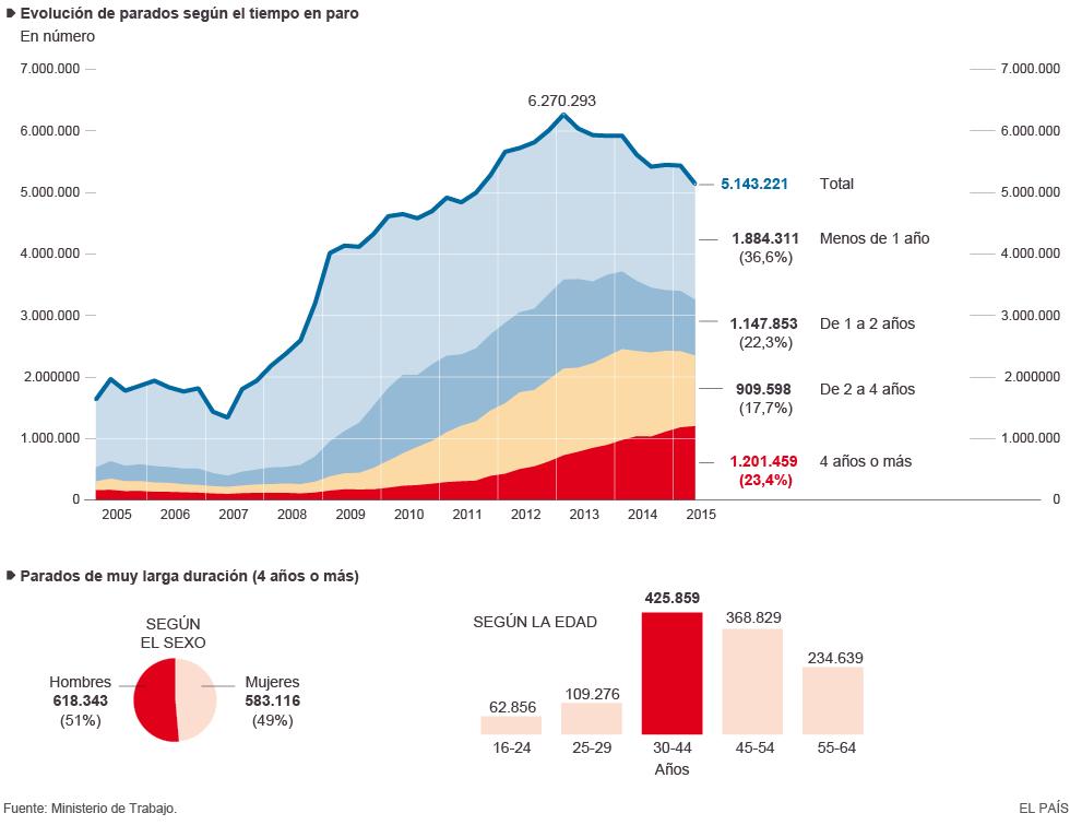 Empleo y  desempleo femenino y  masculino. - Página 4 1438529480_493891_1438529505_noticia_normal
