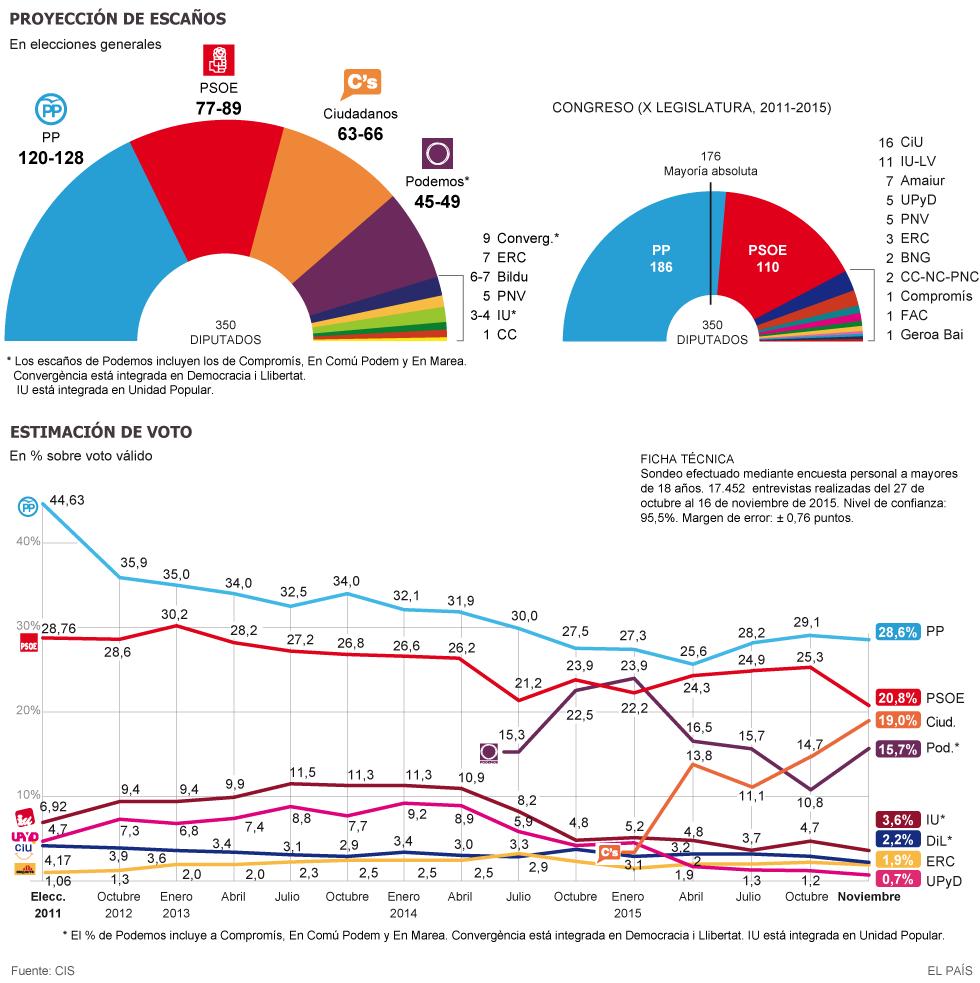 ¿A quien votaría en las elecciones de 2015? - Página 12 1449142505_535753_1449145559_noticia_normal