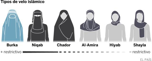 Velos islámicos. Prendas con que recubren el cuerpo femenino de muchas mujeres musulmanas varía según costumbres y países. 1471372652_014558_1471372815_portada_normal