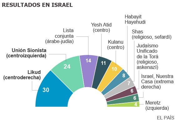 Palestina-Israel. Situación y condiciones en la zona. - Página 4 1426661750_718772_1426676237_sumario_normal
