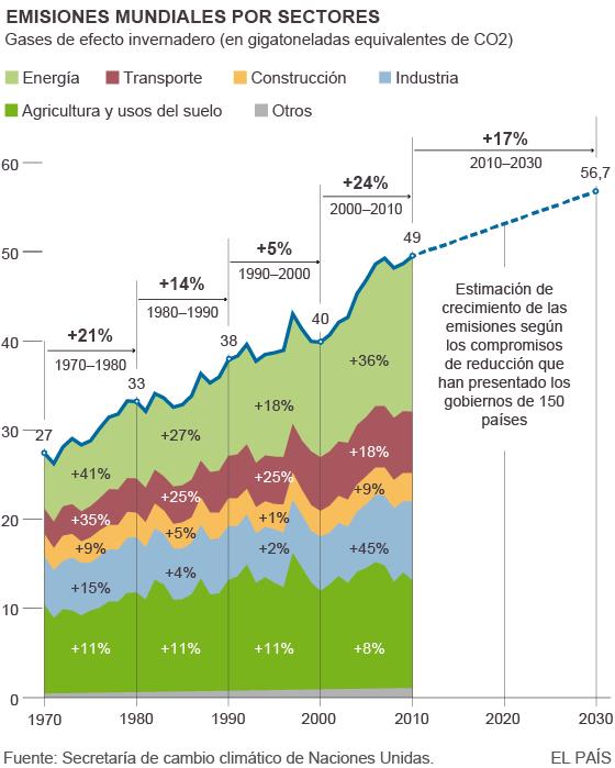 Clima, cambio climático antrópico... capitalista. - Página 5 1448219852_017442_1448220317_noticia_normal