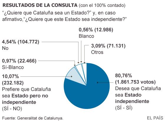 """Conflicto """"nacionalista"""" Catalunya, España. [1] - Página 2 1415542400_466311_1415632605_sumario_normal"""