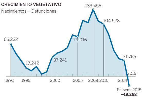 Demografía. España: fecundidad, nupcialidad, natalidad, esperanza media de vida.  1449072620_948157_1449138272_noticia_normal