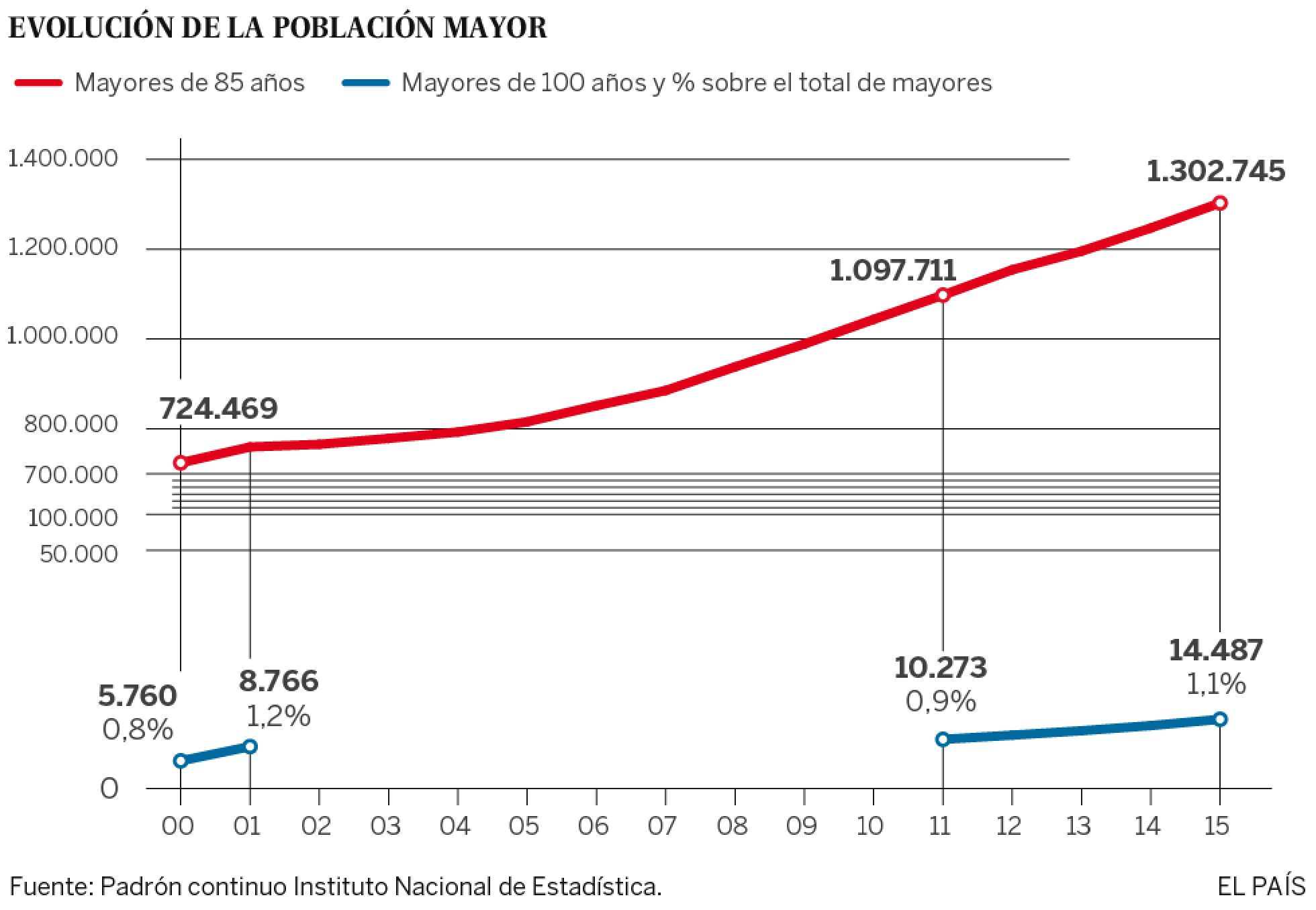 Demografía. España: fecundidad, nupcialidad, natalidad, esperanza media de vida.  - Página 2 1453461841_873727_1454520512_sumario_normal_recorte1