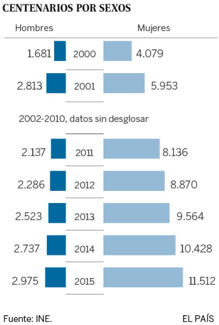 Demografía. España: fecundidad, nupcialidad, natalidad, esperanza media de vida.  - Página 2 1453461841_873727_1454520810_sumario_normal_recorte1