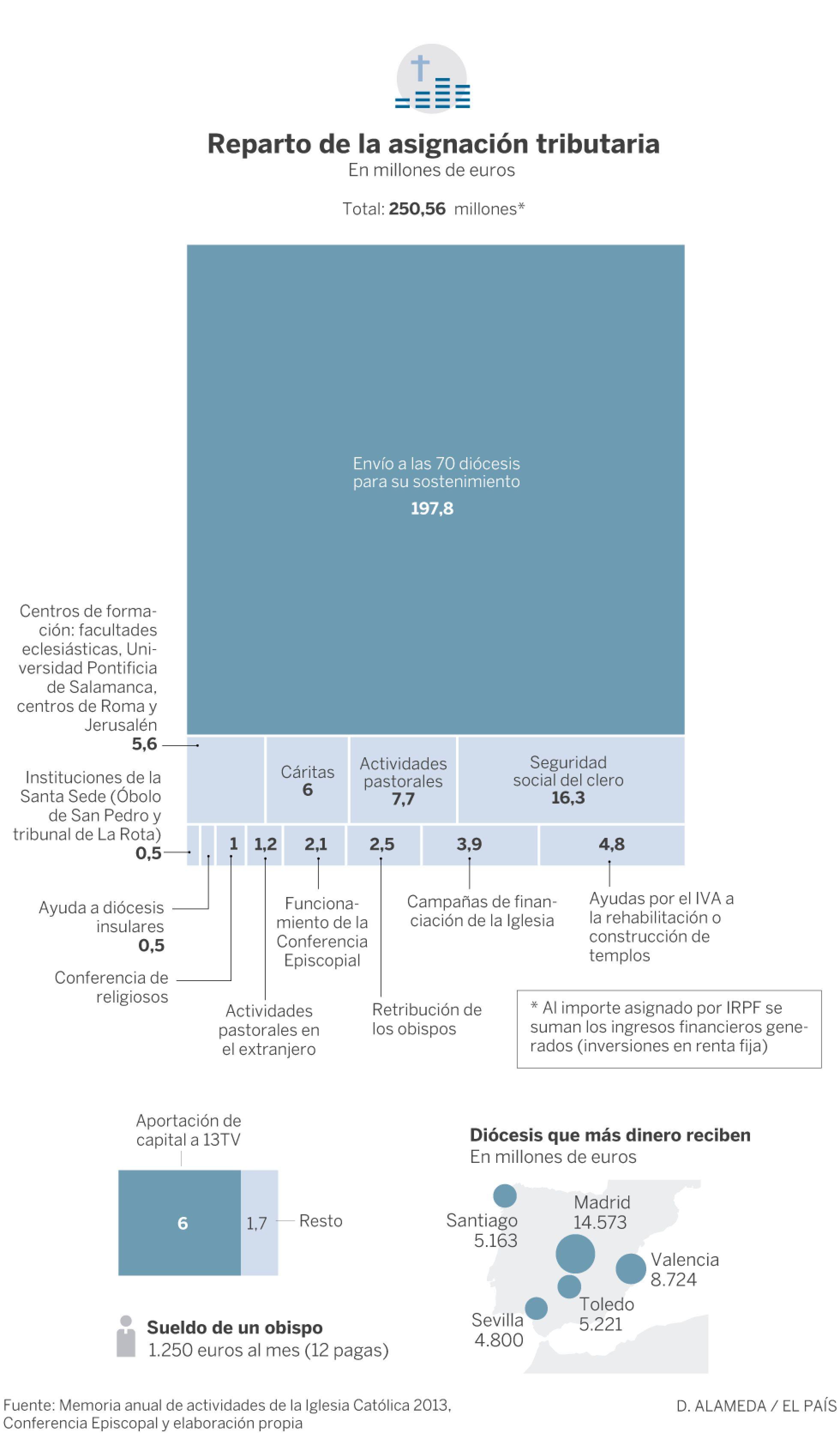Católico materialismo. Religión e intereses económicos  y  capitalistas - Página 8 1457723749_058930_1457803398_sumario_normal_recorte1