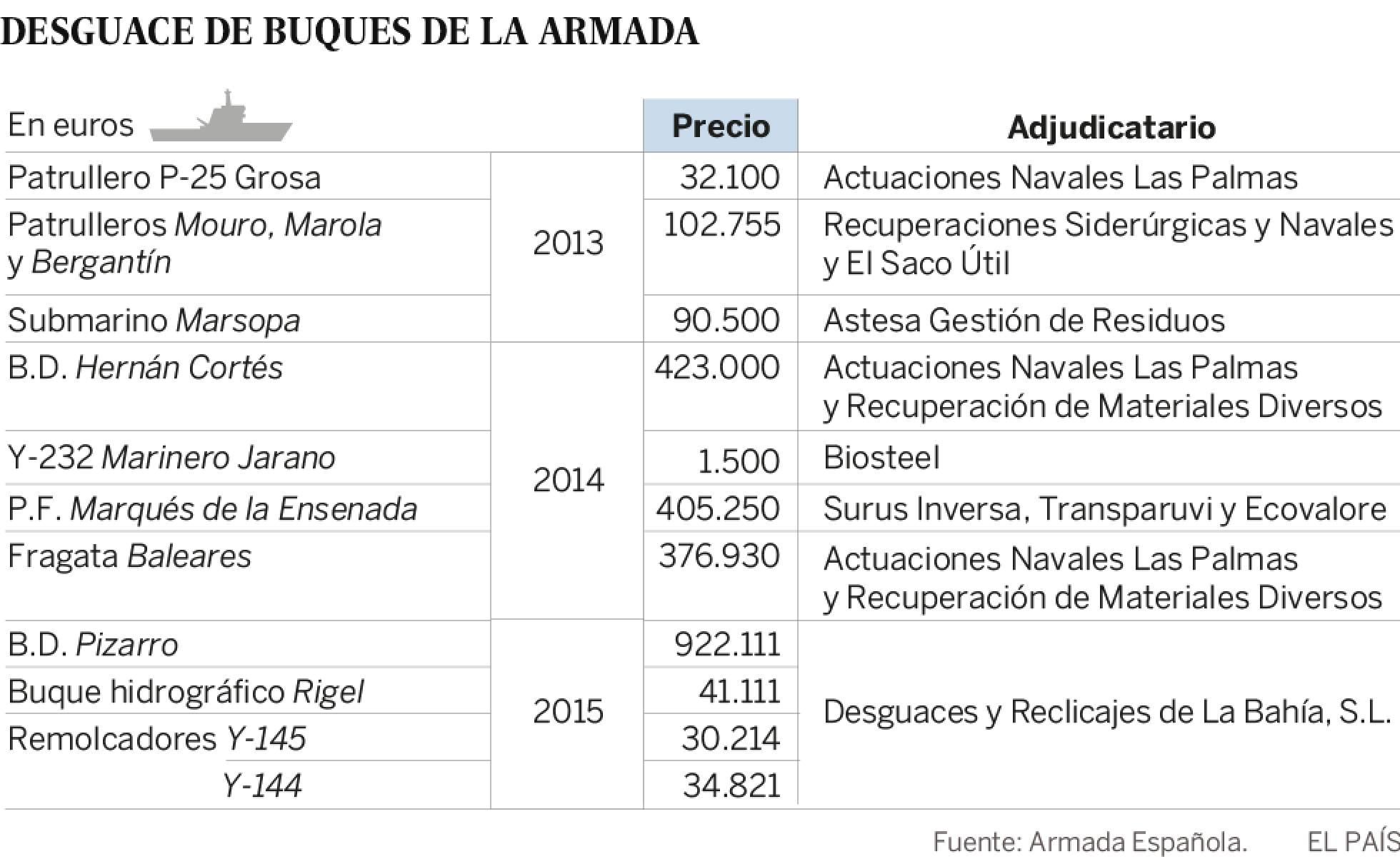 Defensa estudia dar de baja al portaaviones 'Príncipe de Asturias' para ahorrar - Página 3 1462643806_129836_1462741778_sumario_normal_recorte1